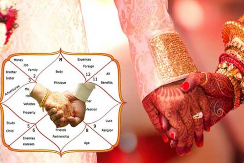 What Will Be the Benefit Of Kundli Matching After Marriage